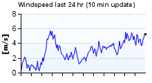 windspeed last 24 hours